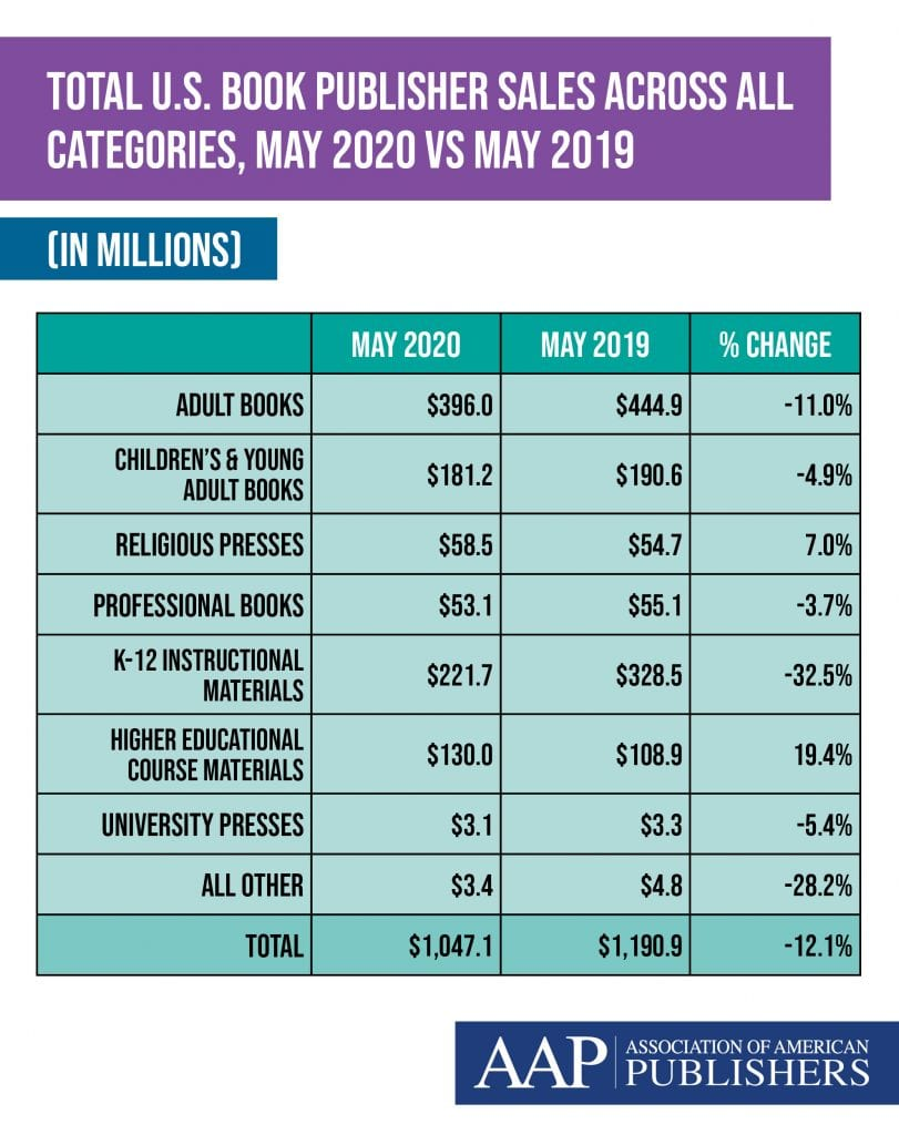 New Data From Association of American Publishers (AAP): Overall Publishing Industry Revenues Decline 12.1% For May 2020 But E-Book and Downloadable Audio Revenues Increase (vs. 2019)